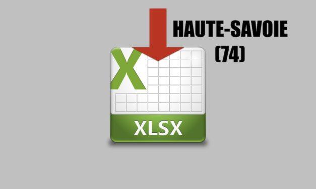TOP 50 : quelles sont les entreprises les plus rentables en Haute-savoie ?