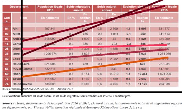 L'Ain dans le peloton de tête de la croissance démographique