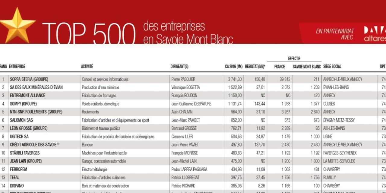 Le TOP 500 des entreprises Savoie Mont Blanc 2018 à télécharger au format excel