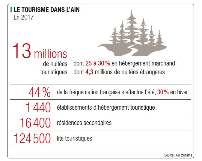 Le tourisme dans l'Ain, c'est : 13 millions de nuitées touristiques, 1 440 établissements d'hébergement touristique, 16 400 résidences secondaires et 124 500 lits touristiques. 44 % de la fréquentation française s'effectue l'été, 30 % en hiver.