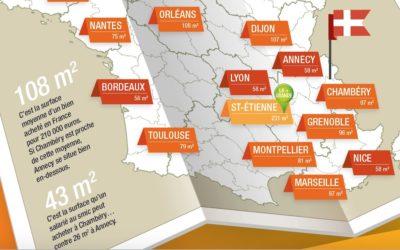 Infographie : les chiffres-clé de l'immobilier 2018 en Savoie Mont Blanc