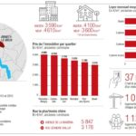 Infographie / Immobilier : les prix et les chiffres par secteurs géographiques