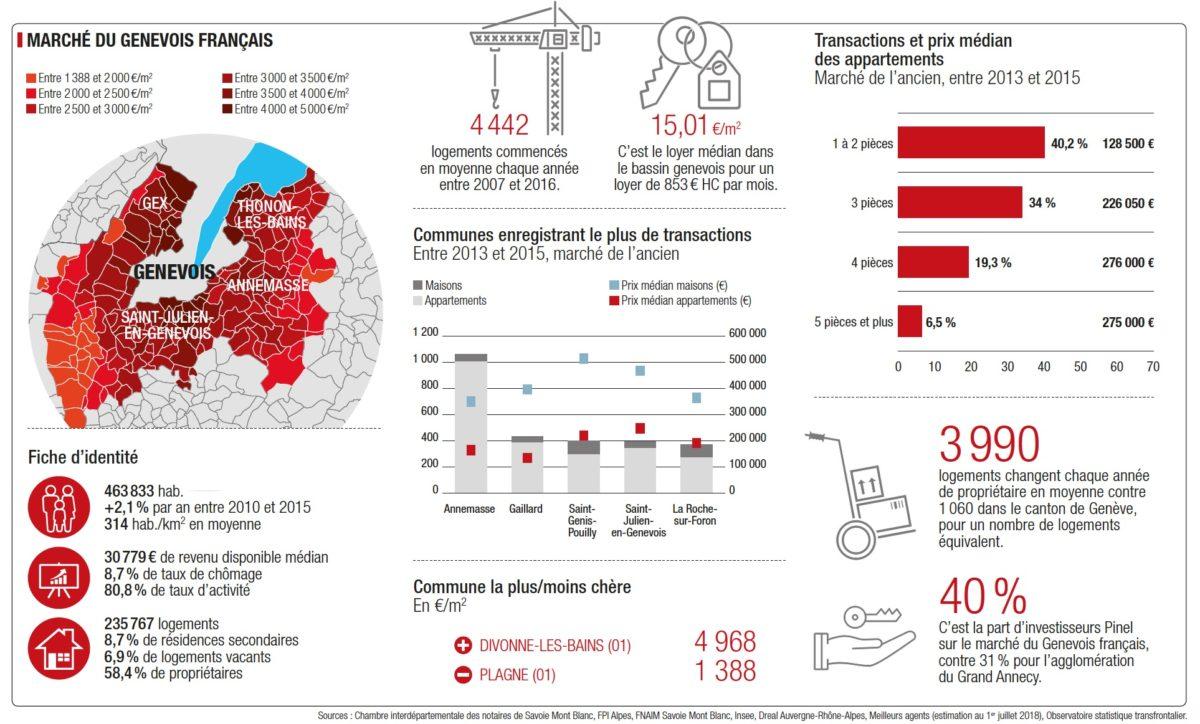 Infographie Immobilier Les Prix Et Les Chiffres Par Secteurs