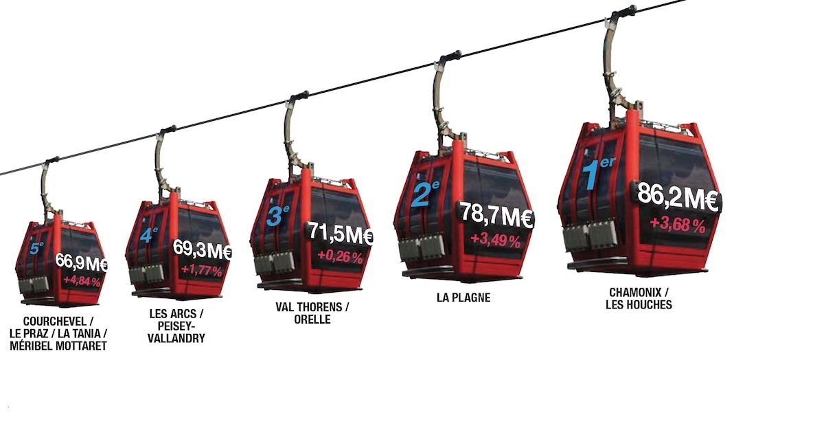 Infographie : les stations de ski en chiffres