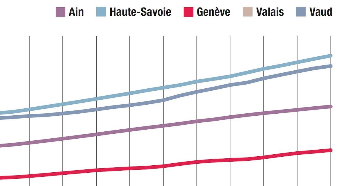 Infographie / population : toujours plus de monde, surtout côté France