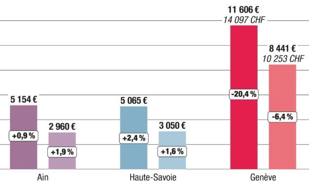 Infographie : les salaires suisses toujours aussi attractifs