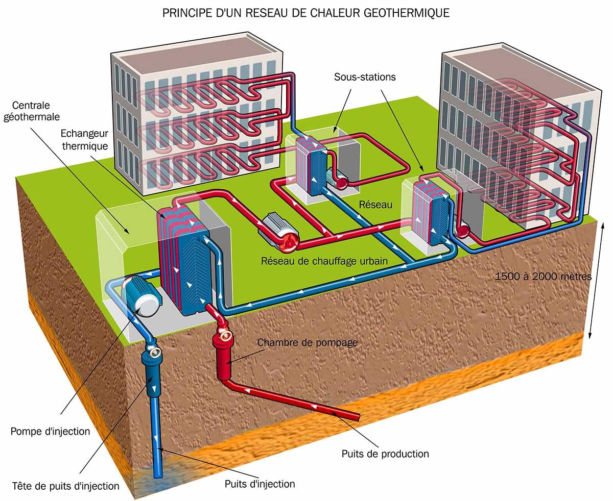 Schéma d'un réseau de chaleur à géothermie ©geothermie-perspective.fr Ademe