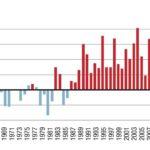 Infographie : les principaux chiffres de l'Environnement en Savoie Mont Blanc