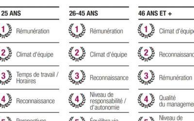 Infographie / Qualité de vie au travail :  la logistique tient sa logique