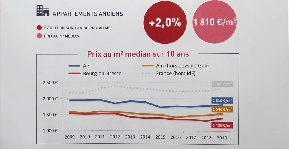 Statistiques immobilier Ain 2019 appartements anciens