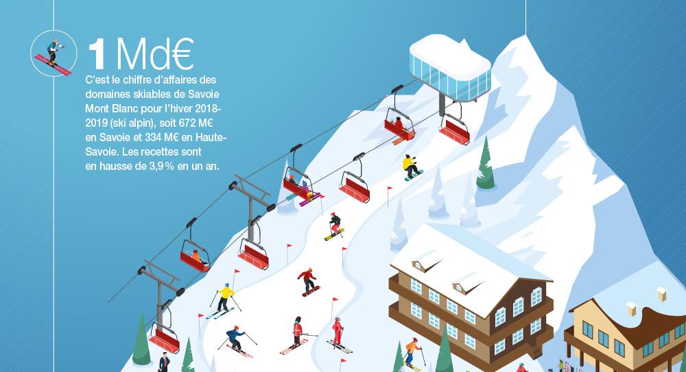 Environnement (permafrost, enneigement), économie (chiffre d'affaires, redevances, investissements), et classements (fréquentation, CA, nombre de journées, dénivelées, etc.), découvrez notre infographie issue du Panorama des Domaines skiables 2019-2020.