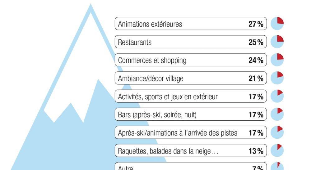 Infographie / Tourisme en Savoie Mont Blanc : « peut mieux faire »