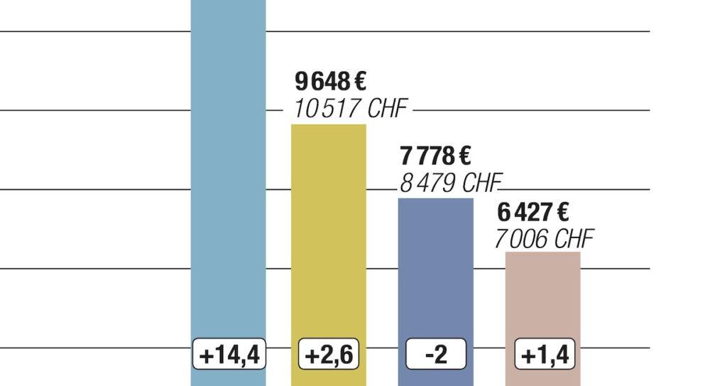 Salaires : un revenu frontalier plus important qu'en France