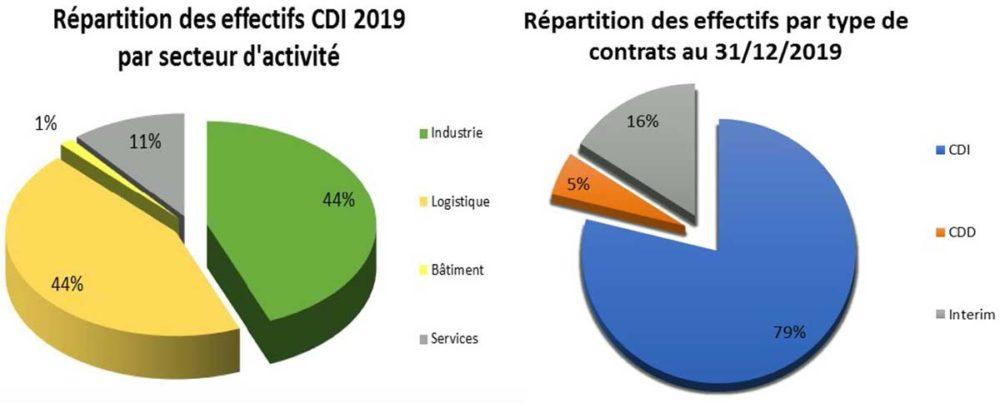 Chiffres 2019 CDI Pipa