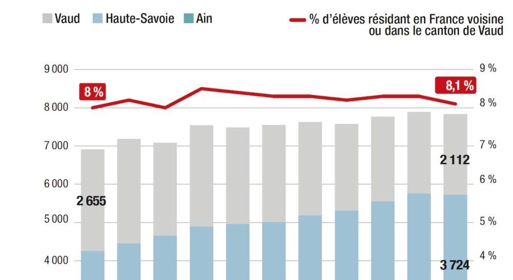 Frontière : toujours plus d'élèves de France voisine
