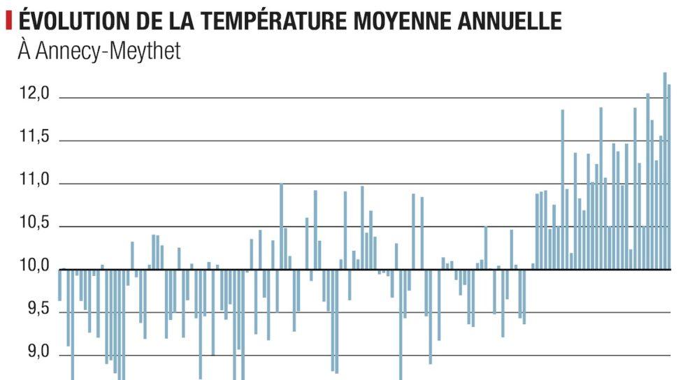 Infographie : quelques chiffres à propos des bouleversements climatiques en Haute-Savoie et dans les Alpes