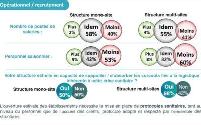 Infographie : quel sera l'impact de la crise sur les hébergeurs aujourd'hui et demain ?