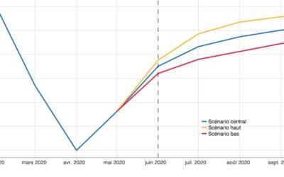 Après la crise Covid-19, les chiffres du choc économique