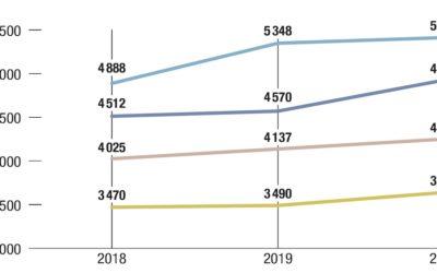 Un marché de l'immobilier neuf très contrasté en 2020