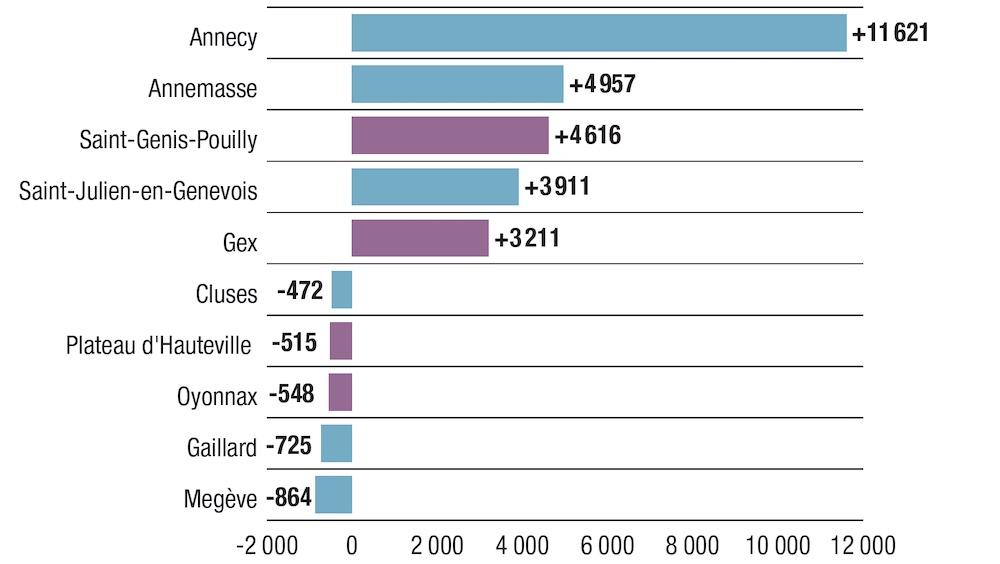 Frontaliers : le Grand Genève gagne toujours des habitants